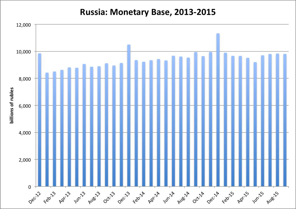 Возможно ЦБ России наконец-то начинает понимать элементарные основы валютной политики