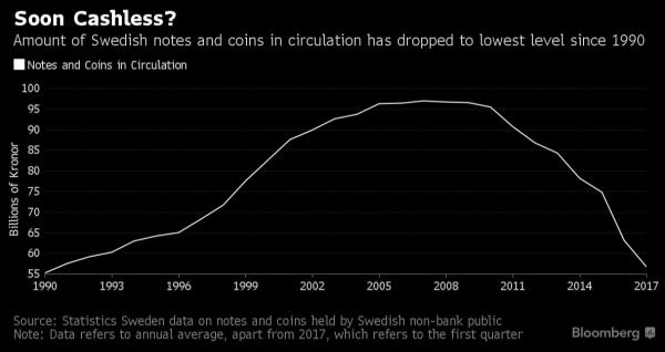 отмена наличных в Швеции