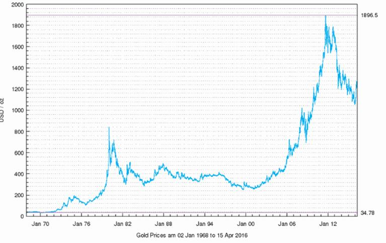 Золото – призрак, преследующий нашу кредитно-денежную систему