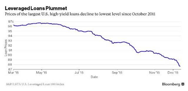 У кризиса мусорных облигаций появились метастазы