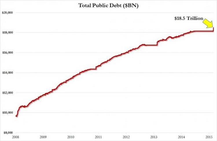 Спустя 162 дня Министерство финансов США обновило размер федерального долга и он равен…