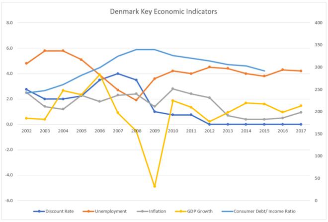 Дания: долговая бомба в ожидании инфляционной искры