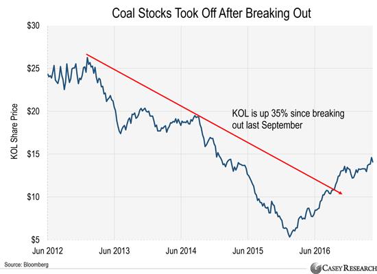 угольные акции