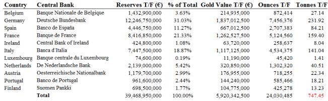 Европейский центральный банк хранит резервы в 5 местах, не публикует список золотых слитков