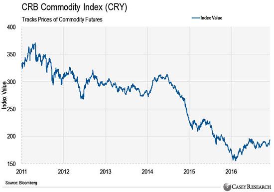 индекс цен на ресурсы