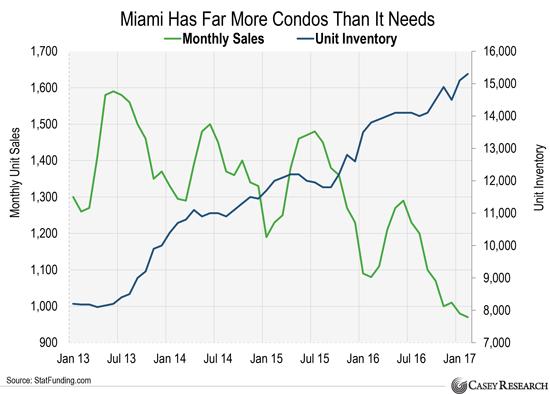динамика цен на недвижимость в сша