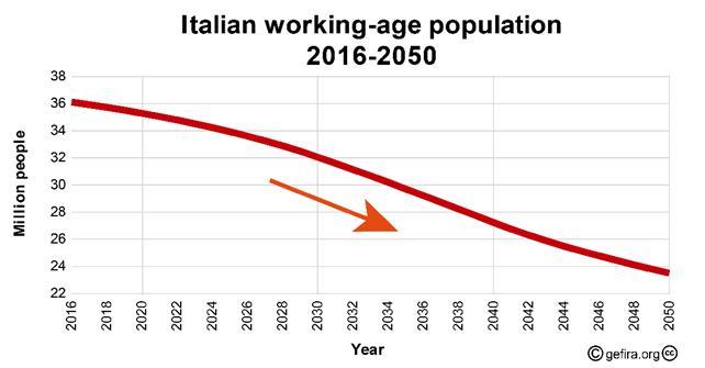 Массовая миграция не спасет Италию и евро