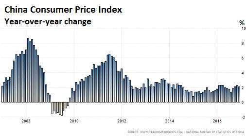 Подготовьтесь к появлению нового китайского экспорта – инфляции