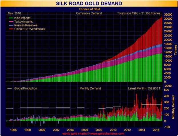 Объем швейцарского экспорта золота в Китай подскочил до 158 т в декабре