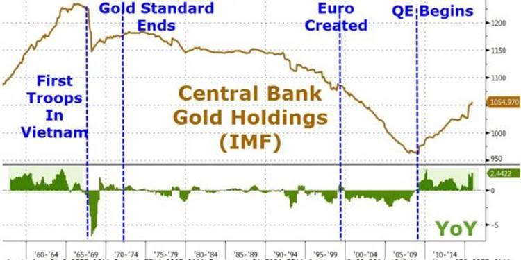 Мировые центральные банки уже восемь лет подряд скупают золото