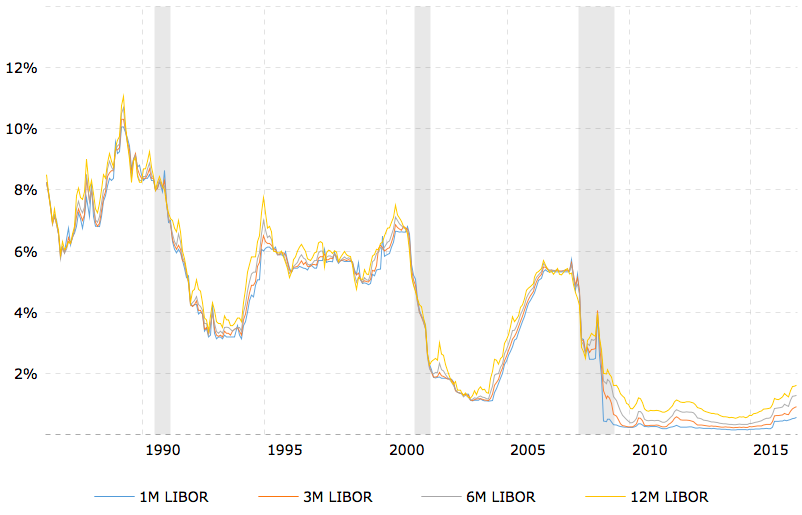 Рынок евродолларов: все начинается здесь