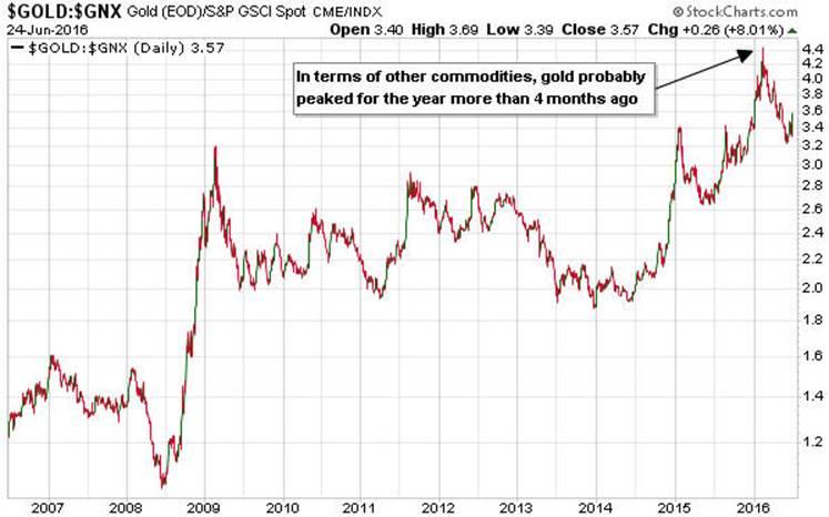 Цена на золото достигла пика 2016 года