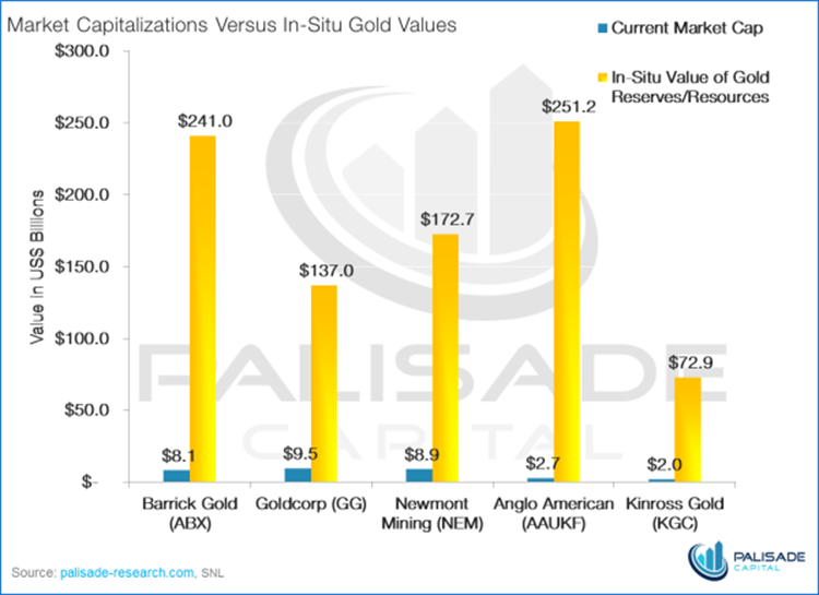 Крупнейшие золотодобытчики торгуются на уровне 4% от стоимости металла в земле