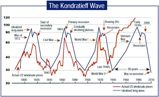 Волна Кондратьева