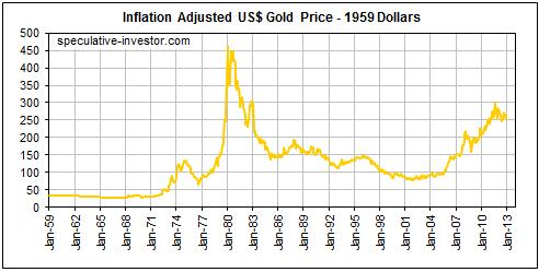 Цена на золото в долларах США - вечно меняющееся мерило