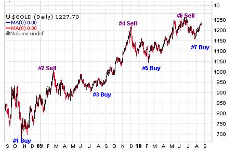 Торгуйте золотом, используя трафик сайта Kitco.com в качестве индикатора