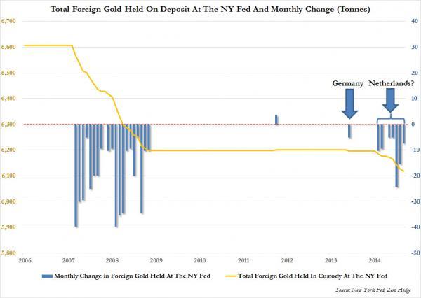 Федеральный Резерв подтверждает факт крупнейшего за более чем десять лет снятия со счетов иностранного золота