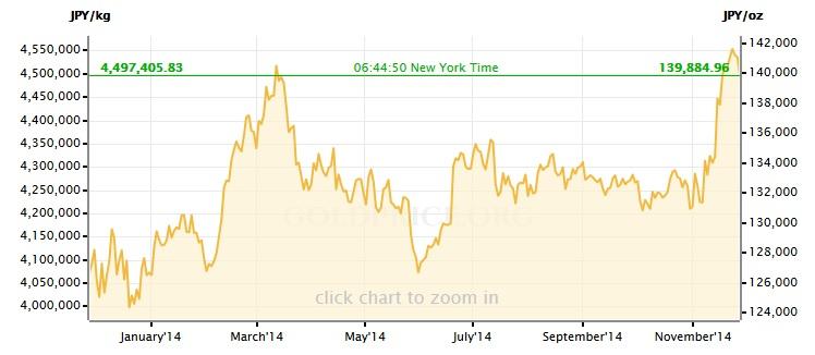 Цена кг золота в иенах