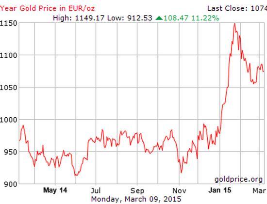 цена на золото в евро