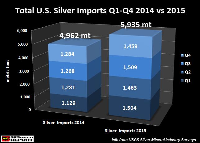 США продолжают импортировать рекордные объемы серебра