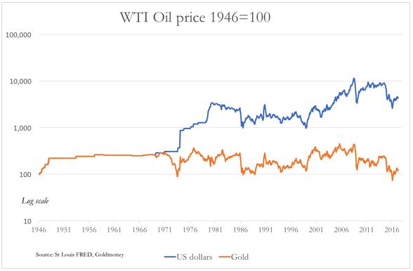 цены на нефть в золоте и долларах США