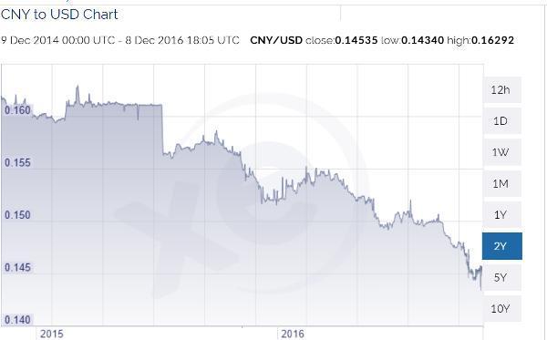 Пара юань/доллар