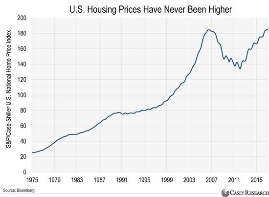 Динамика цен на недвижимость в сша многоэтажные дома за рубежом