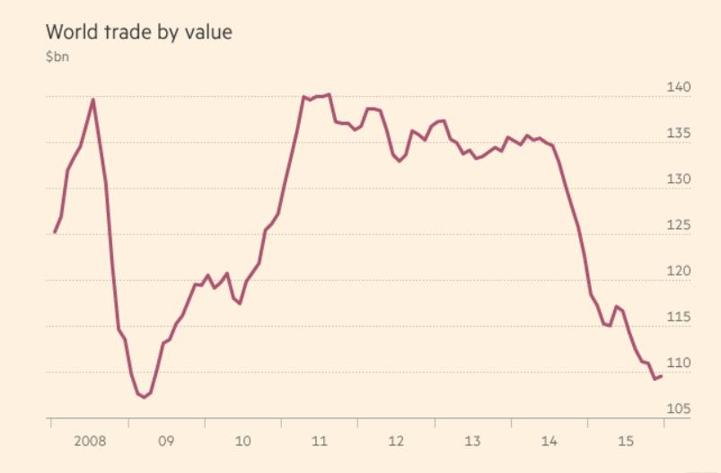 Объем мировой торговли рухнул на 13.8% в долларовом выражении