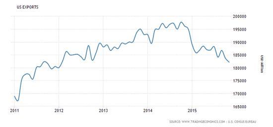 Сокращающаяся мировая экономика, в трех графиках