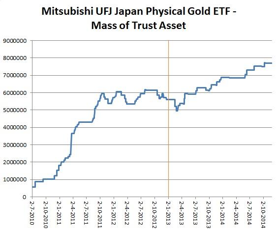 Японский индексный фонд физического золота
