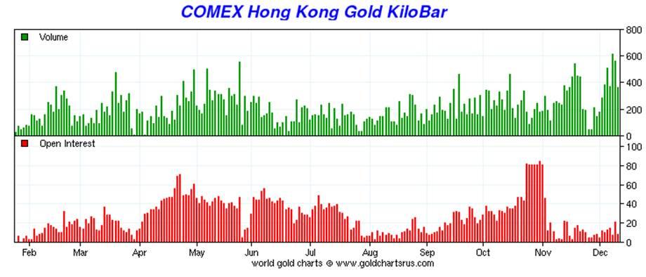 Динамика перемещений золота на складах в Гонконге