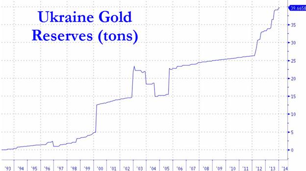 Вот, что происходит с золотом в периоды гиперинфляционного валютного кризиса - на примере Украины