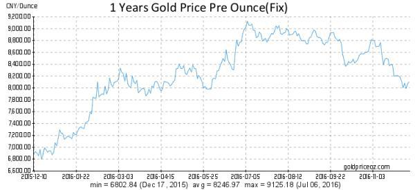 цена на золото в юанях