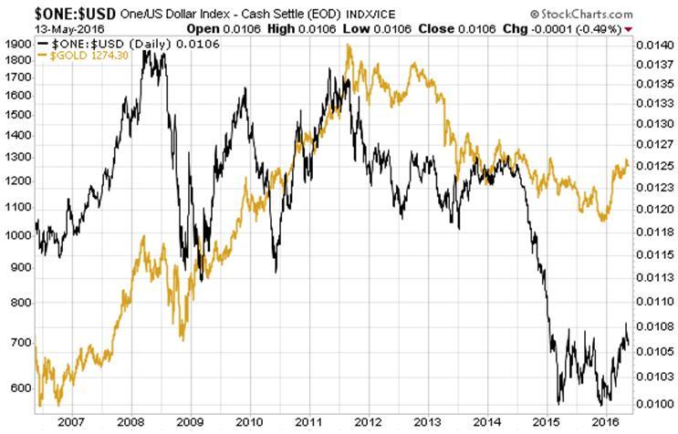 Простое отношение между золотом, американскими государственными облигациями и долларом США