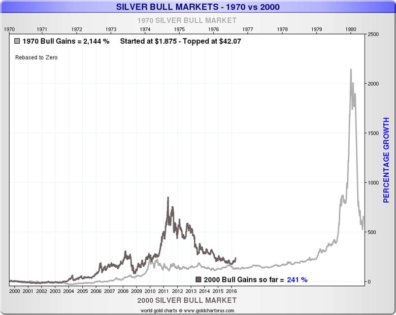 Золото и серебро – 1970-е и наши дни