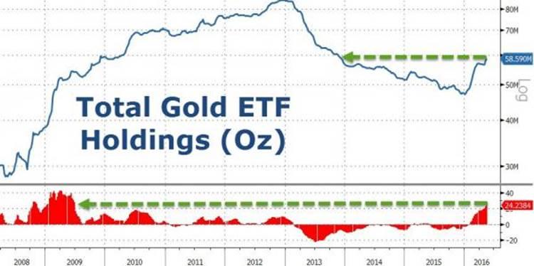 Объем золота в индексных фондах растет самыми быстрыми темпами с 2009 года
