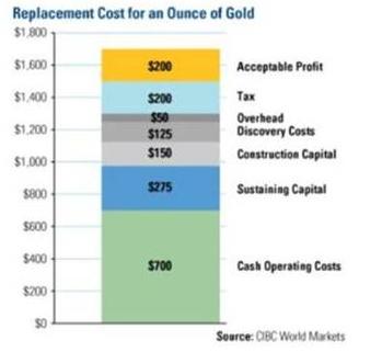 себестоимость добычи золота