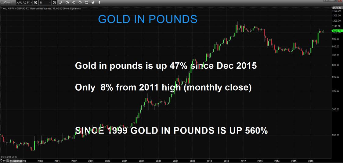 Золото торгуется у максимумов 2011 года