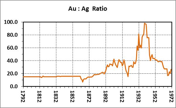 Золото, серебро и доллар США: 1792-1971