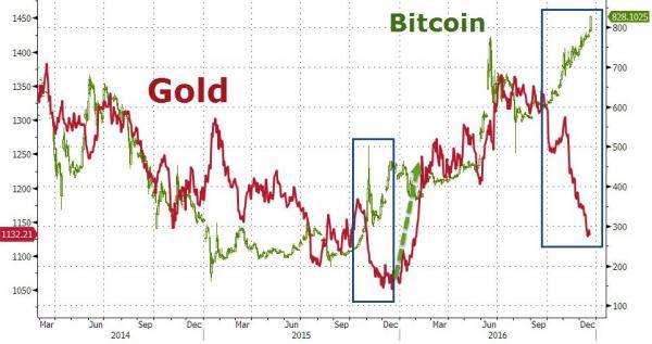 Объем золота в индексных фондах падает рекордные 28 дней подряд