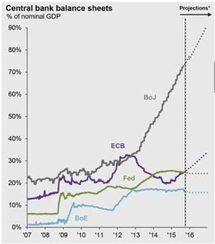 балансы крупнейших центральных банков в % от ВВП