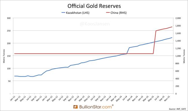 Казахстан и Китай объединяют силы на золотом рынке
