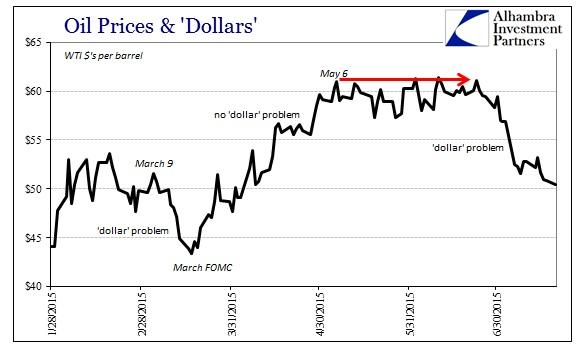цена на нефть в $