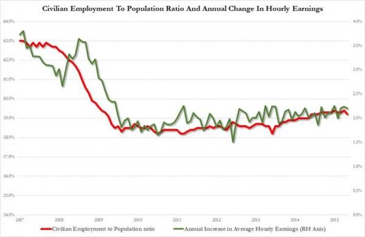 Количество американцев вне трудовых резервов выросло на 579,000 человек до уровня октября 1977 года (94.6 млн человек)