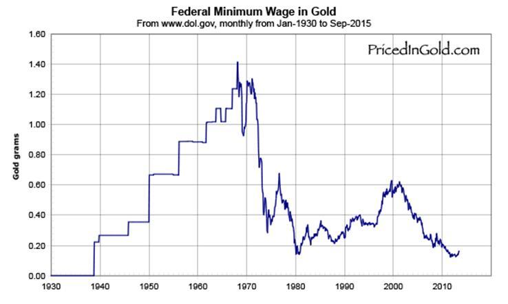 Прогноз цены на золото: желтый металл подает сигнал о конце нашей монетарной эры