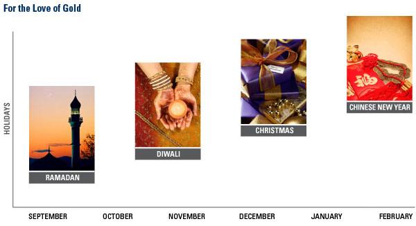 Перспективы на 2011: страх и любовь в торговле золотом