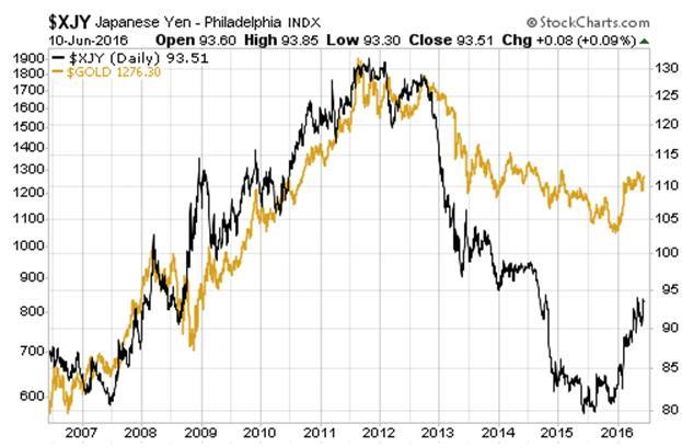 Четыре графика, опровергающие тезис о подавлении цены на золото