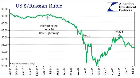 цена на нефть и «доллары»