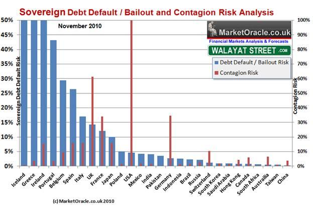 Анализ риска дефолтов крупнейших стран мира