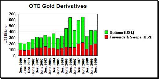 Золотые деривативы 2010
